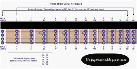cara bermain gitar jago goresan tanganku cara benar dan cepat jago main gitar