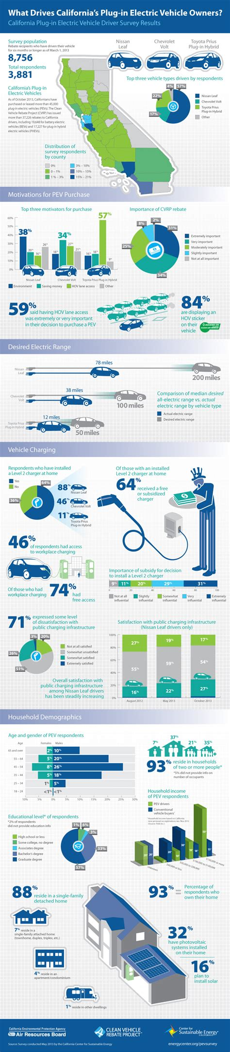 Electric Vehicle Questionnaire Infographic Quot What Drives California S In Electric