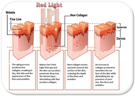 red light therapy skin benefits health and wellness of carmel red light therapy