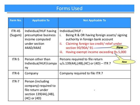 tax relief under section 90 e filing of income tax returns tax audit reports for a y