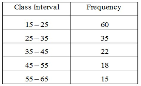 Frequency Table Template by Grouped Frequency Distribution Table Archives A Plus Topper