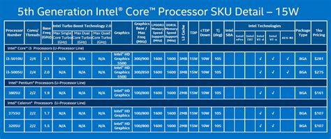 compare mobile processor intel processors comparison chart 2016 cpu benchmark