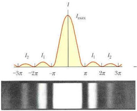 pattern lab vs kss 224 physics lab interference and diffraction of microwaves