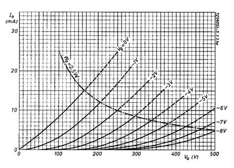 miglior li transistor progettazione prelificatore valvolare audio