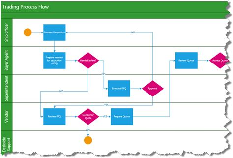 business process diagram visio integrating bpm tools like microsoft visio 174 with zephyr