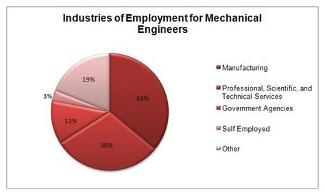 Career Path For Mechanical Engineer With Mba by What Should I Do My Next Step Either Or Higher