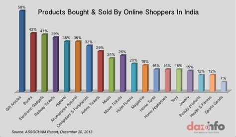 ecommerce market in india worth 16 billion in 2013 56