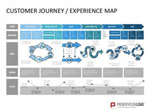 customer journey powerpoint template customer journey experience map