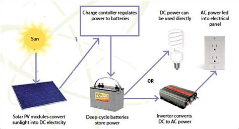 circuit diagram of solar power system energy solutions