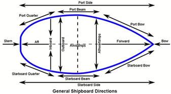 Bow Window Definition nautical sailing terms words amp phrases nomenclature