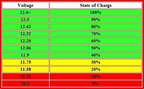 Auto Battery Voltage Chart by 06 Impala Has A Parasitic Draw Causing Battery To Drain