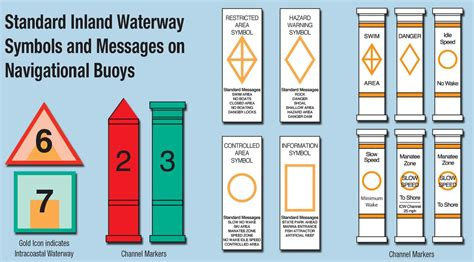 boating markers waterway markers