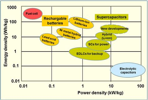 capacitor energy storage density supercapacitors for energy storage and ultrafast superpower