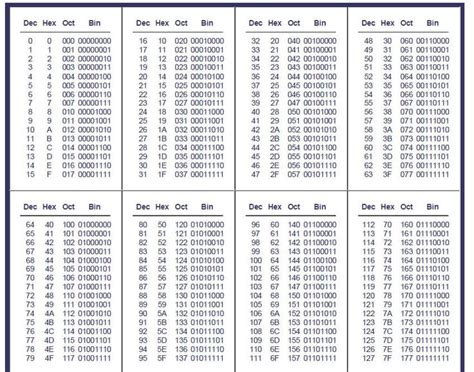 hexadecimal format converter conversion table binary hex decimal conversion table