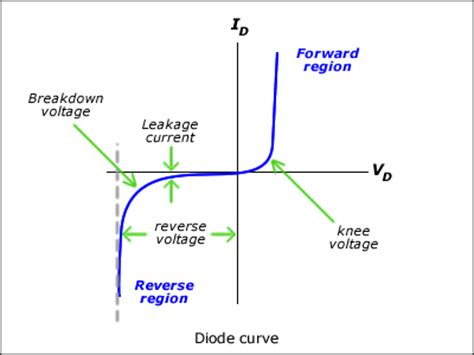 what is the knee voltage for the diode you used functioning of transistor in simple words