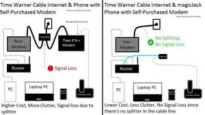 time warner cable home phone and modem lease fees my opinions