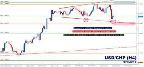 trading megaphone pattern usd chf technical analysis range breaks into megaphone
