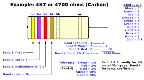 resistors color code exles resistor color code tutorial