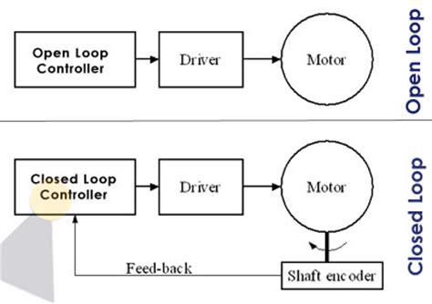 loop wiring diagram exles style by modernstork