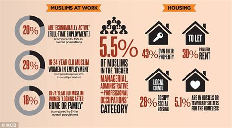 pattern maker jobs yorkshire number of muslim children in england and wales doubles in