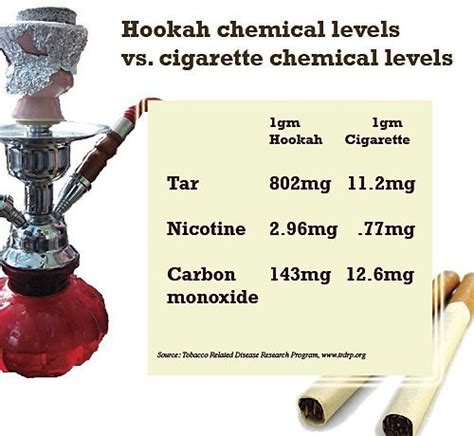 is hookah better than cigarettes for you tobacco jeffreysterlingmd