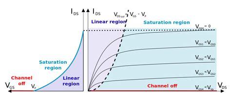 transistor fet caracteristicas electrosmash mxr phase 90 analysis