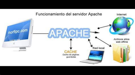 web casa tutoriales aprende c 243 mo montar un servidor web en casa