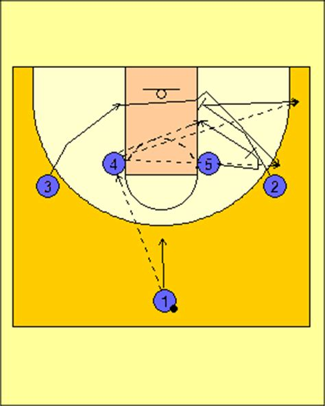 triangle offense diagram coach peel basketball triangle offense