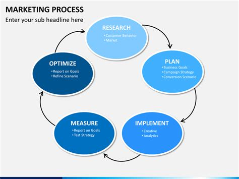 marketing process powerpoint template sketchbubble