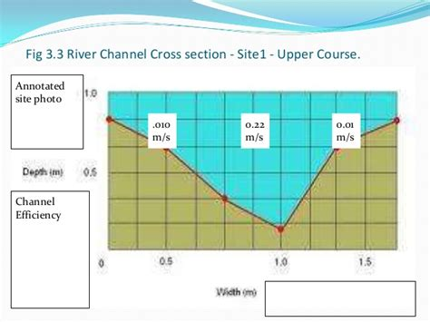 river cross section graph controlled assessment data presentation