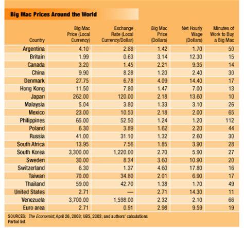 bid malaysia big mac economics