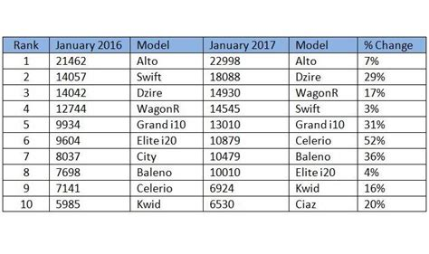 top 10 highest best selling top 10 bestselling cars in jan 2017 seven maruti suzuki cars on the list india com