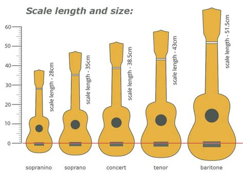 what is the width of a full size bed thomann online guides ukulele scale length and size