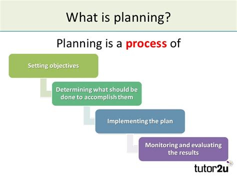 planning a company corporate planning