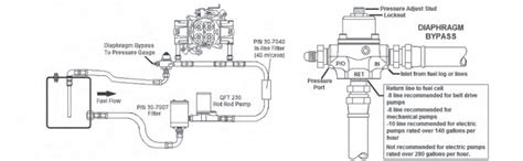 Fuel Pressure Regulator Plumbing by Selecting The Correct Regulator For Your Car Holley