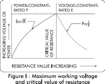 resistors maximum voltage 28 images solar panels what is the maximum power point tracking