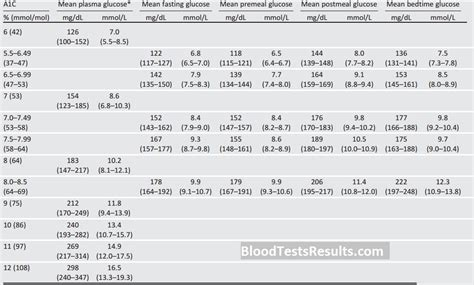 ac chart   hgb ac levels charts blood test
