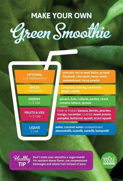 Psoriasis Detox Smoothie by 25 Best Ideas About Smoothie Chart On Easy