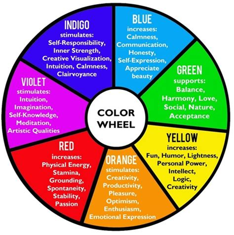 Room Color Psychology by Kinesiology Colour Therapy Birmingham Well Being And Health