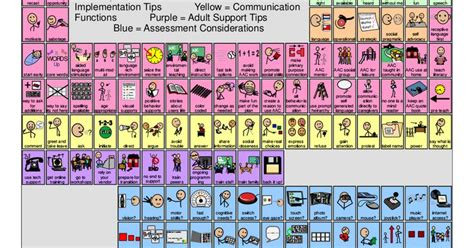 Peripdic Table Periodic Table Of Aac Pdf Colby S Blends Pinterest