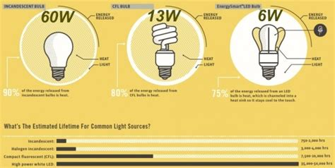 led light bulb lifespan cfl vs led which are the most energy efficient light bulbs