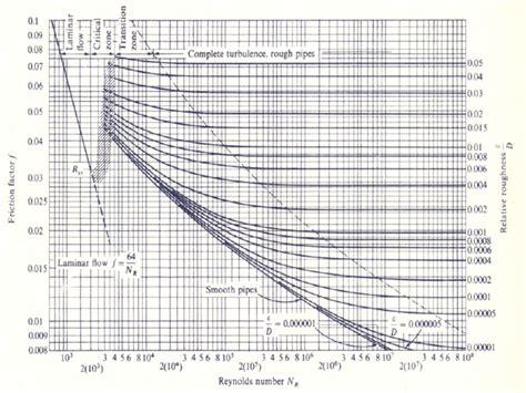 Moodys Diagram