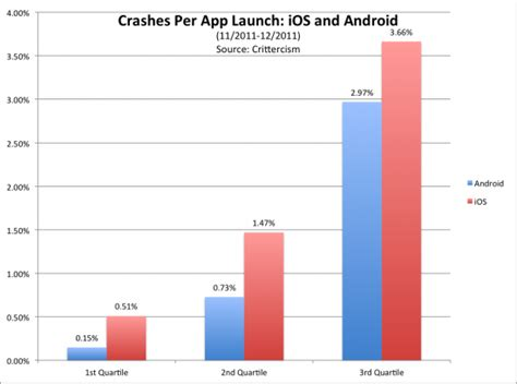 android to ios app android vs ios which is really more stable new data may you