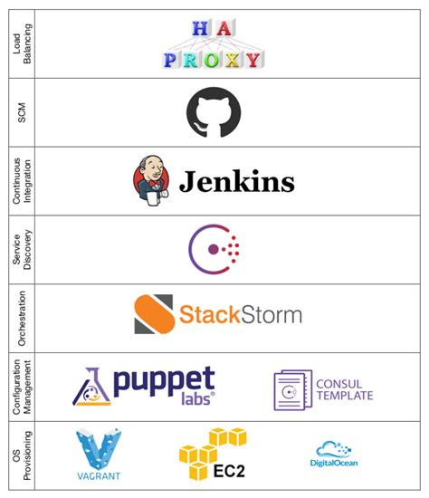 best continuous integration tool continuous integration and delivery the stackstorm way