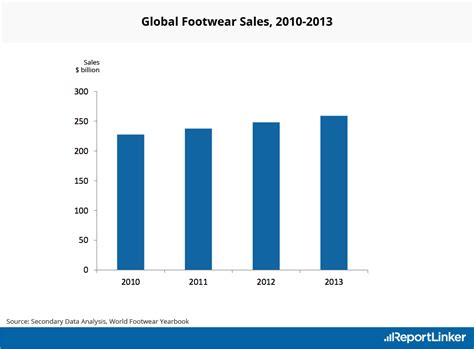 athletic shoe industry analysis shoe industry research reports footwear market analysis