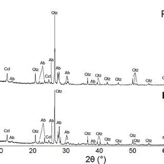 xrd pattern albite phylogenetic analysis of bacterial 16s rrna gene sequences