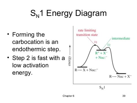energy profile diagram 06 alkyl halides nucleophilic substitution and