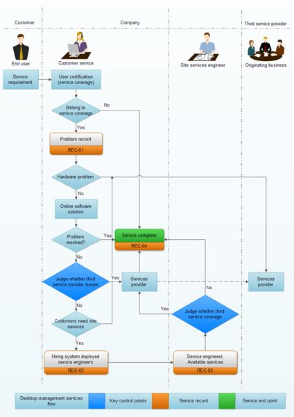 exle of flowchart diagram exles of flowcharts organizational charts network