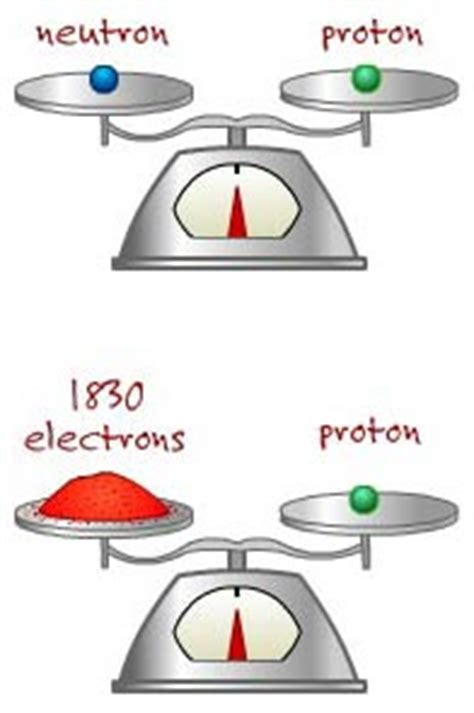 Weight Of A Proton by Interactives The Periodic Table Atomic Basics