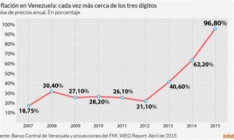 en cuanto esta la inflacion en venezuela en el 2016 venezuela sin datos el gobierno no publica las cifras